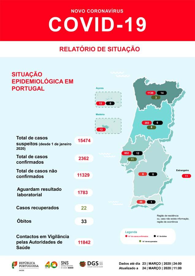 Covid-19 em Portugal; 2362 infetados, 30 mortos e 22 recuperados