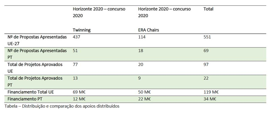 Centros de Investigação e Instituições de Ensino Superior nacionais conquistam financiamento europeu de 34 M€
