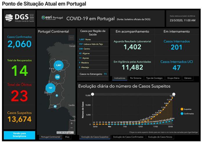 Aumenta para 2060 os infetados por Covid-19 em Portugal. O número de mortos sobe para 23