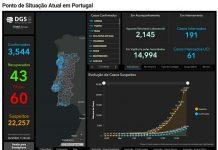 Covid-19; Portugal tem 3544 infetados, 60 mortos e 43 recuperados - ®DR