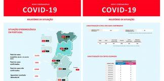 Covid-19 em Portugal; 2995 infetados, 43 mortos e 22 recuperados