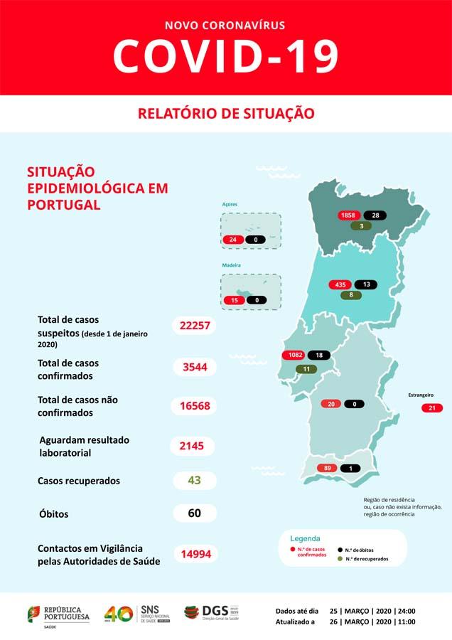 Covid-19; Portugal tem 3544 infetados, 60 mortos e 43 recuperados