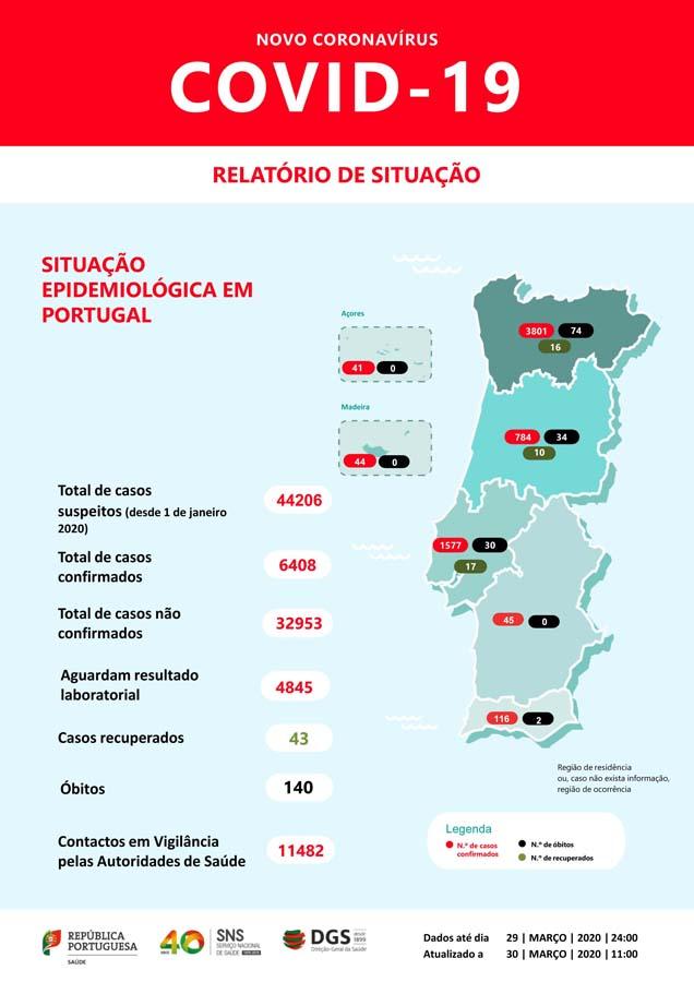 Covid-19; Portugal tem 6408 infetados, 140 mortos e 43 recuperados