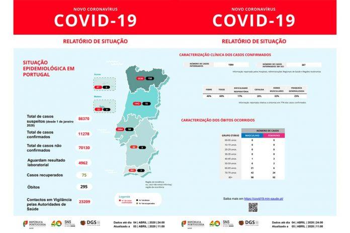 Covid-19 já provocou 295 mortes em Portugal