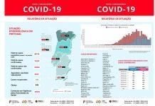 Covid-19: Portugal registou mais 345 mortes e são agora 184 os recuperados