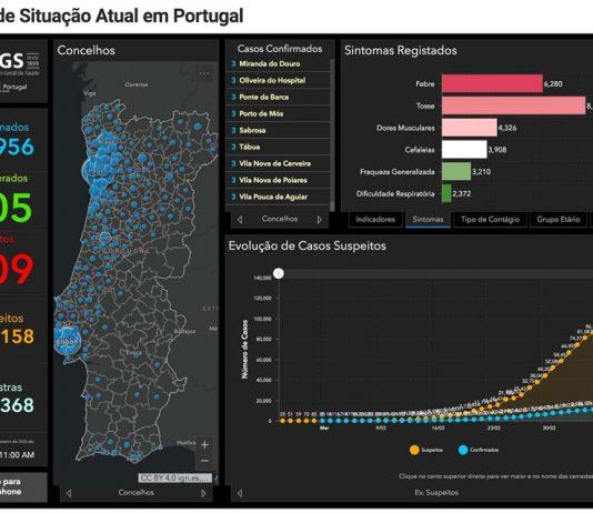 Covid-19: Portugal regista 205 recuperados e 409 mortes