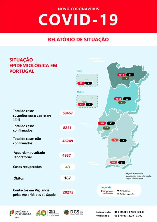 Covid-19 já provocou em Portugal 187 mortos