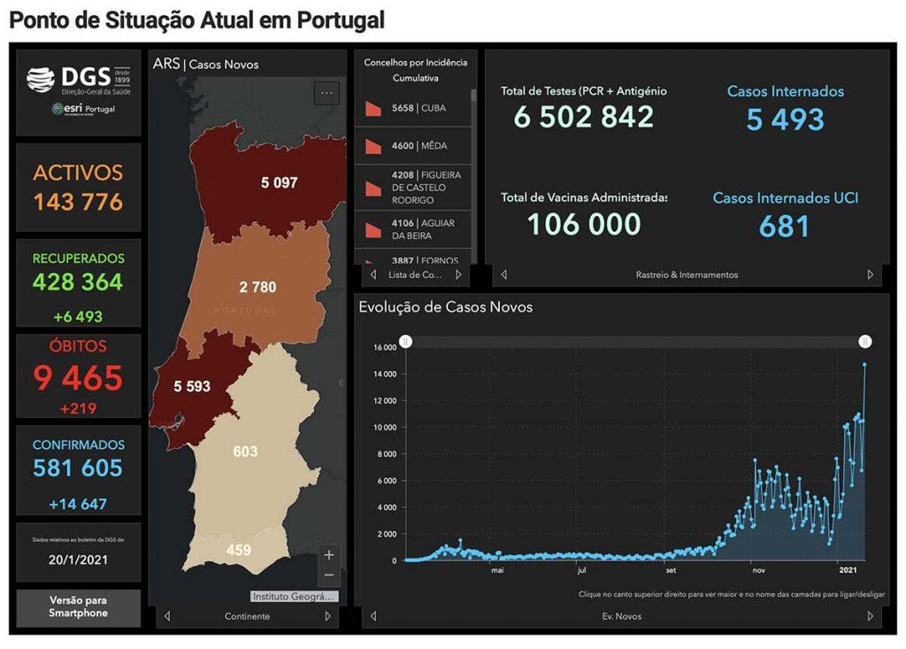 Covid-19 Portugal números mais elevados