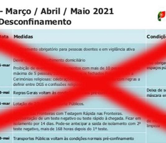 Plano de desconfinamento falso